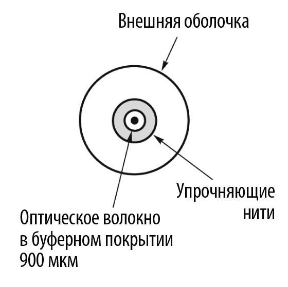 .002100 Кабель волоконно-оптический 50/ 125 многомодовый Belden GIPS6E1 (OM4)