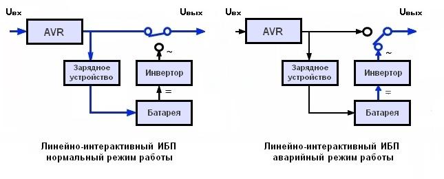 Линейно-интерактивный ИБП