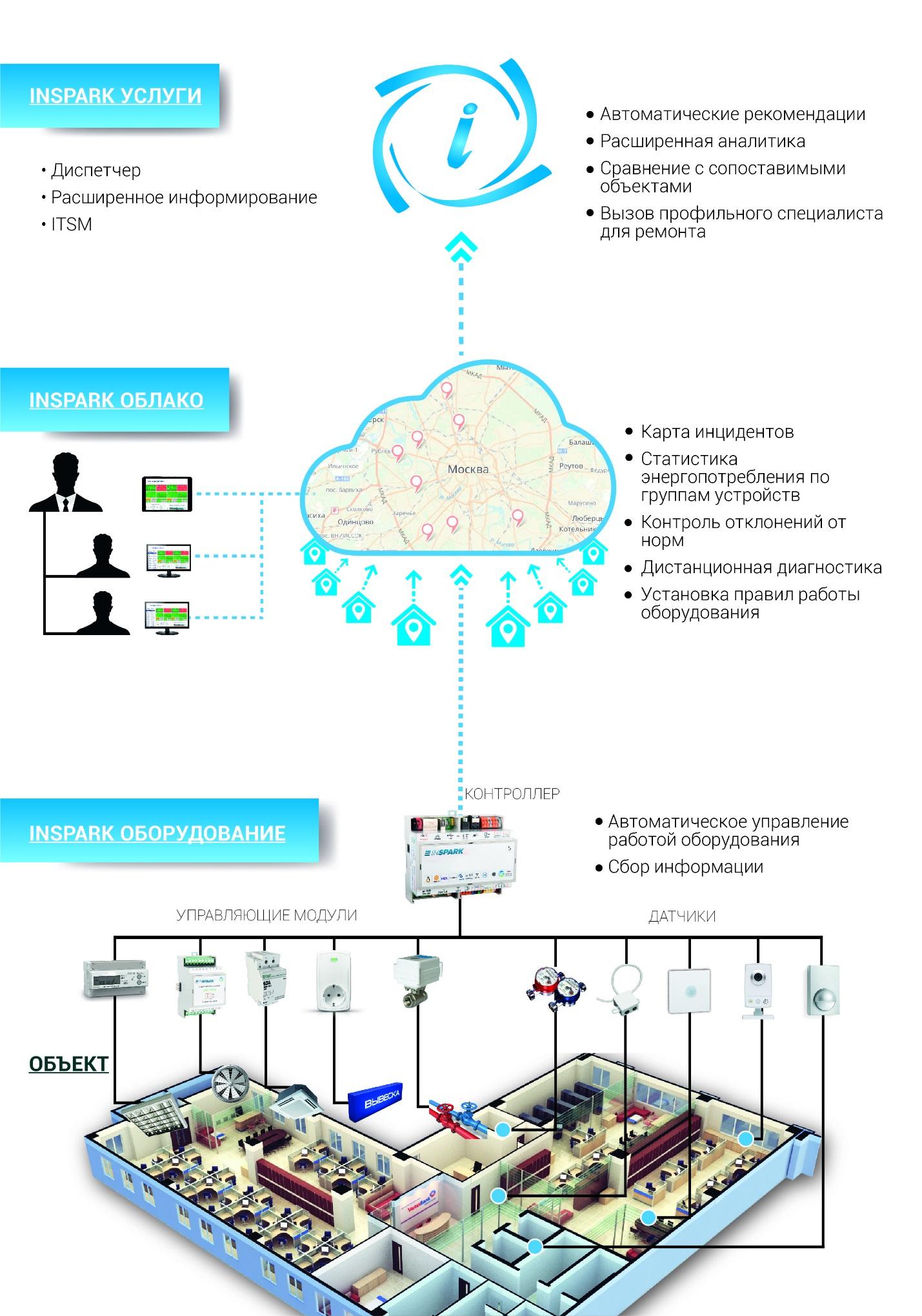 Описание типового решения IoT на базе платформы Inspark