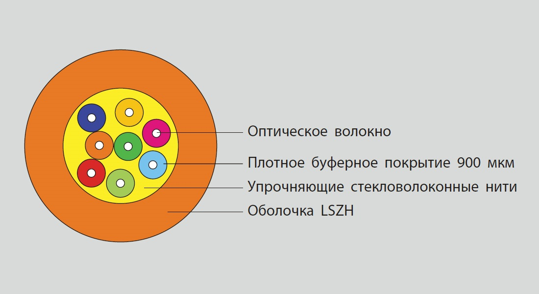 Eurolan Оптоволоконный кабель универсальный, OS2, 9/ 125, 8 волокон, LSZH, желтый